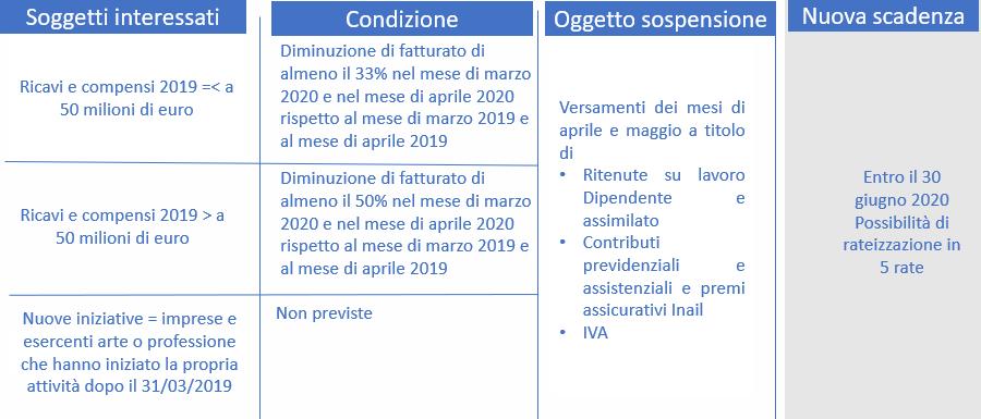 Decreto Liquidità - proroga versamenti