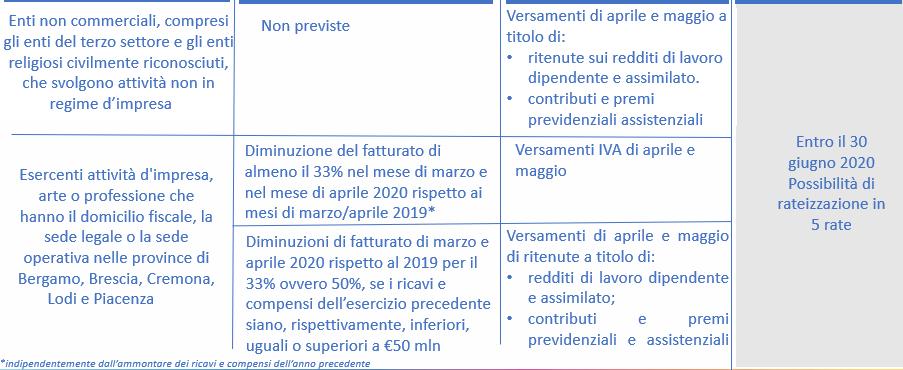 Decreto Liquidità - proroga versamenti fiscali
