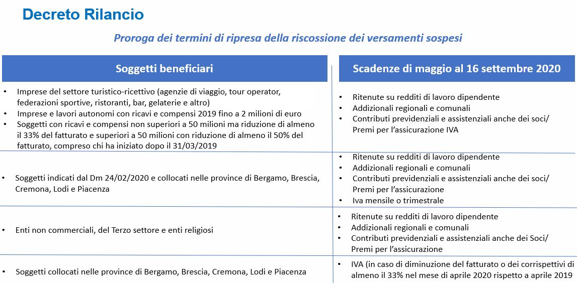 Decreto-rilancio-def-fig.3