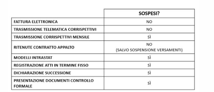 """Sospensione versamenti fiscali - chiarimenti Circolare """"Cura Italia"""""""